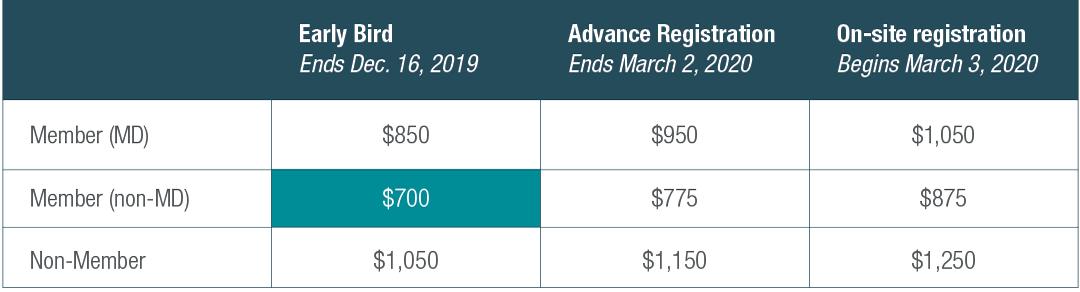 Annual Meeting Registration Fees